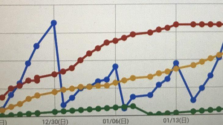 グラフには命が